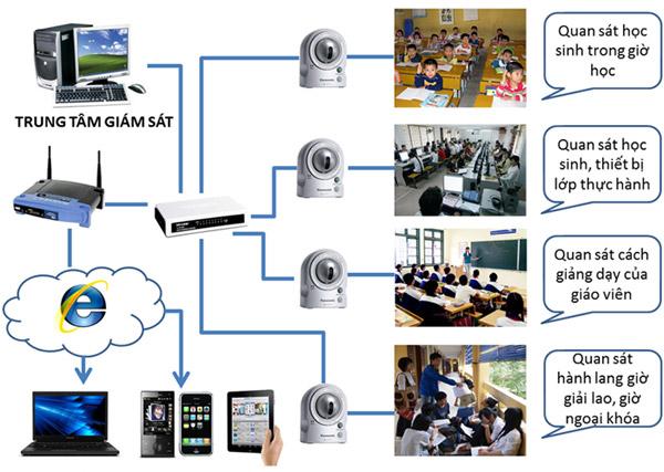 lắp đặt camera cho trường học