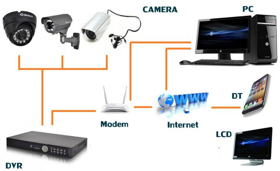 mô hình lắp đặt hệ thống camera quan sát qua mạng